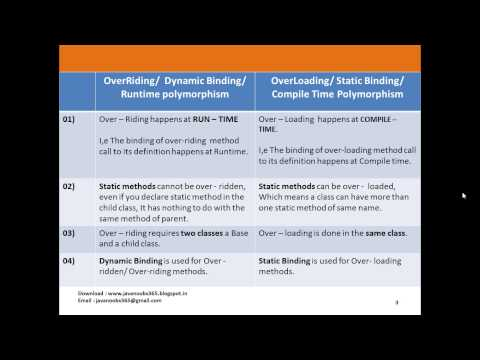 Object Oriented Programming - Q 06) Over Riding vs Over Loading