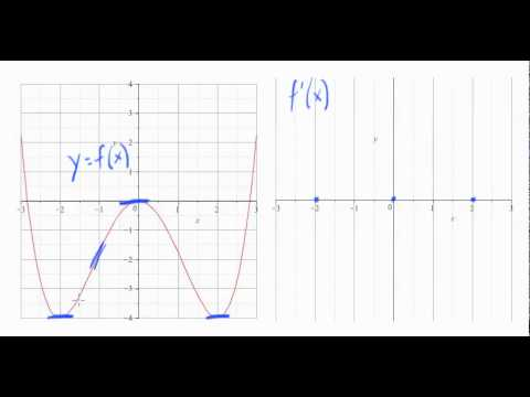 Sketching a derivative graph from the original graph