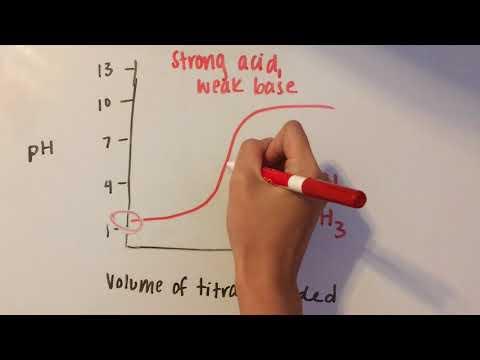 Acid Base Titration Curves