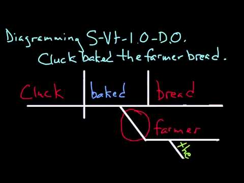 Diagramming Subject Transitive Verb Indirect Object Direct Object