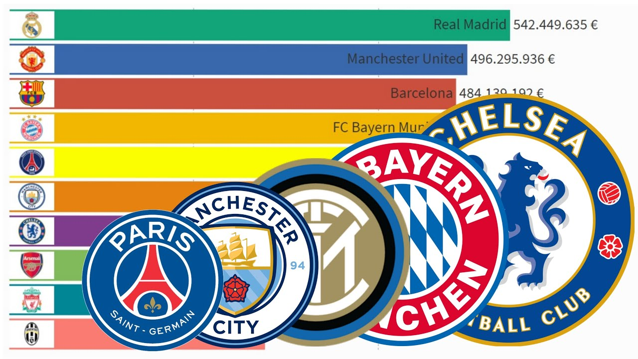 Top 10 Richest Football Clubs in the World by Revenue (2002 - 2020)