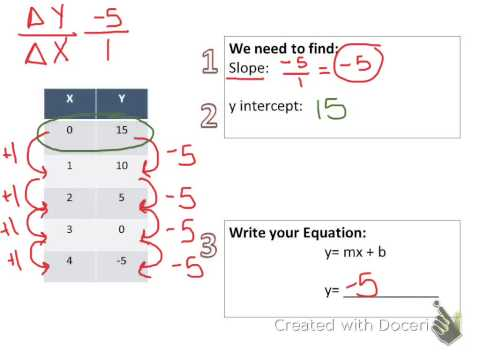 Equation in Slope-Intercept Form (from a table)