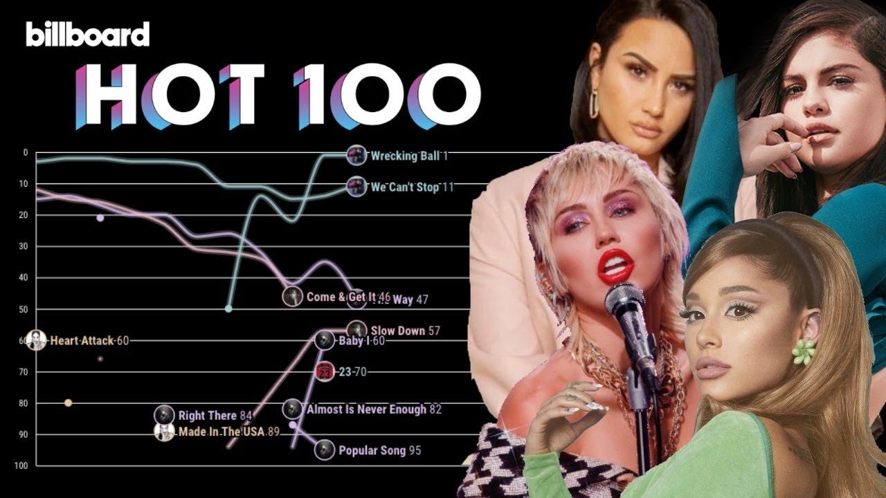 ARIANA vs. MILEY vs. SELENA vs. DEMI: Ex-Acts Billboard Hot 100 Chart History (2006-2021) [UPDATED]