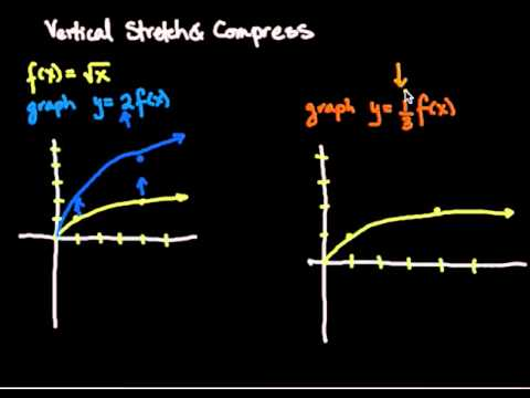 Vertical Stretches & Compresses for Graphing