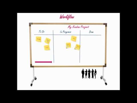 Kanban explained in 60 seconds