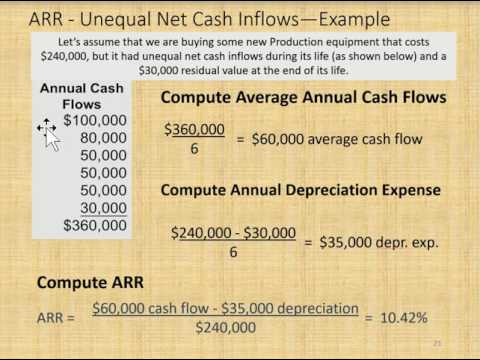 Accounting Rate of Return or ARR explained