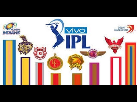 Change your FB profile picture to show support for your favorite IPL  team.