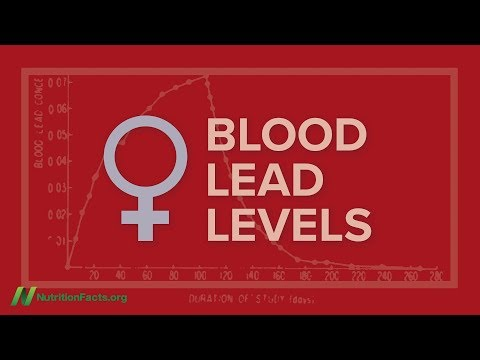The Rise in Blood Lead Levels at Pregnancy and Menopause