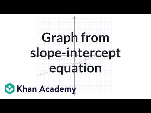 Graph from slope-intercept equation example | Algebra I | Khan Academy