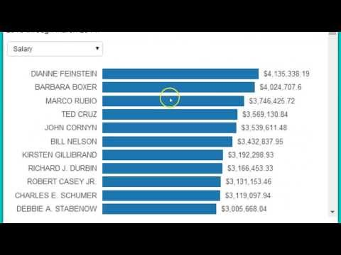 Here Are Your Senators That Spend The Most Tax Payer Money!