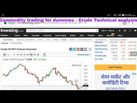 Commodity trading for dummies - Crude Technical analysis anywhere anytime by smartphone
