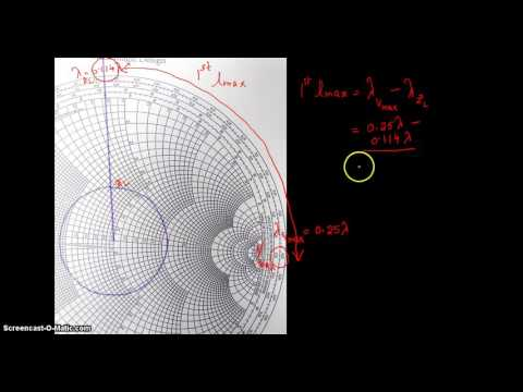 Distance to Voltage maxima and minima using smith chart