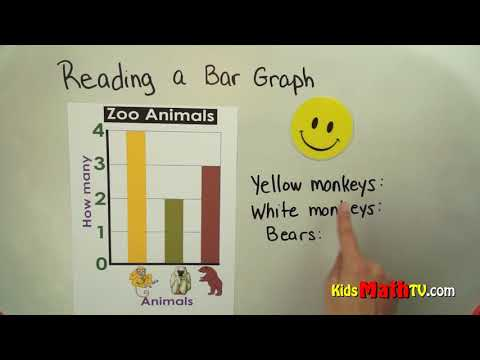Data and reading information on bar graphs math video