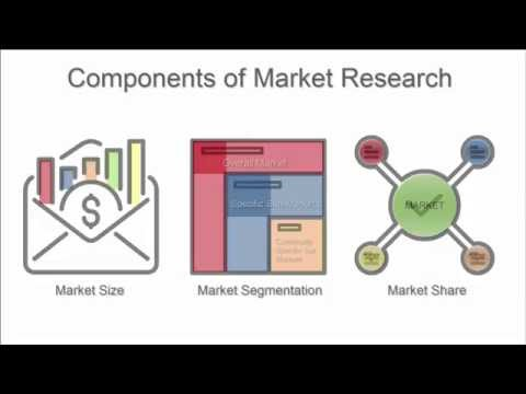 Introduction to Market Research (Components of Market Research)