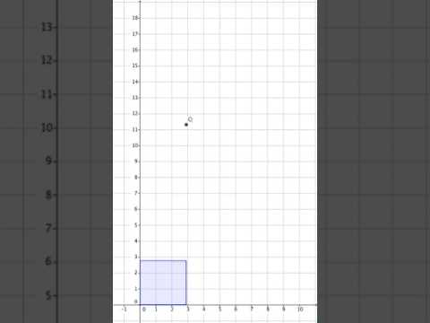 Rectangle with constant area: graph of perimeter
