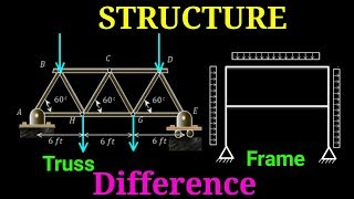 Space Truss/Frame Structure on Curved Surface - PakVim net
