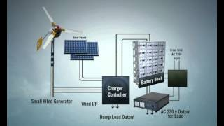 Wind Solar Hybrid System - Sujalaam Eco Solutions Pvt Ltd.