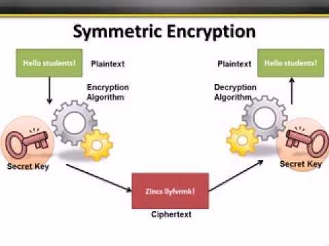 Copy of CISSP Training - Cryptography