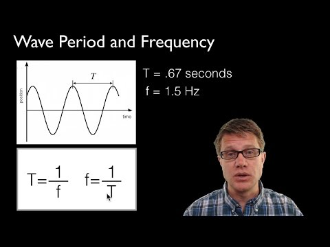 Wave Period and Frequency