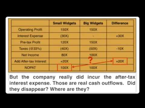 Finance_Video_# 10: NOPAT and After-Tax Cash Flows
