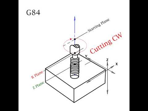 What is g84?