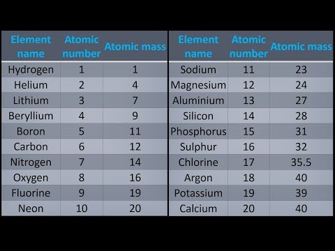 A simple way to get atomic mass of first 20 elements of the periodic table