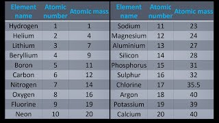 How to learn first 30 elements of periodic table in hindi music a simple way to get atomic mass of first 20 elements of the periodic table urtaz Images