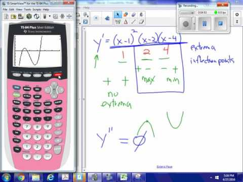 Given derivative, find extrema and inflection points USING CALCULATOR