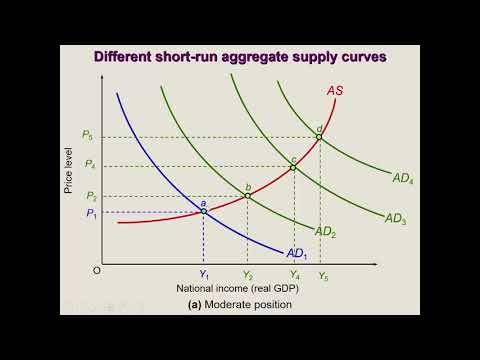 Inflation and Output: Aggregate Supply vs. Aggregate Demand