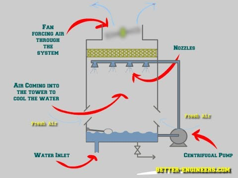 Cooling Tower Thermal Design Calculator
