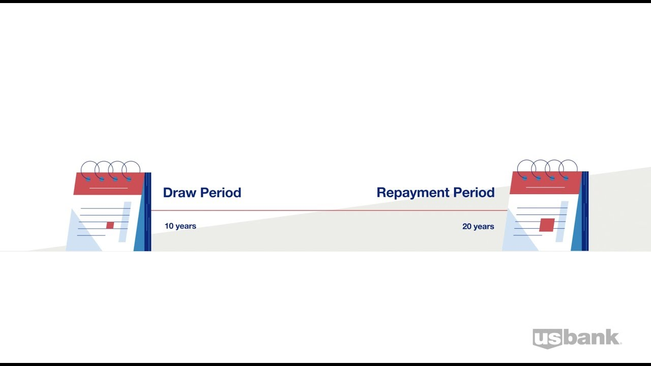 What is the End of Draw Period on my Home Equity Line of Credit