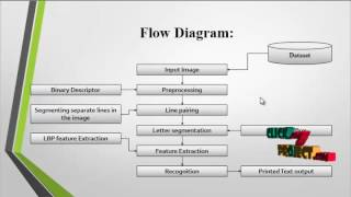Word Segmentation Method for Handwritten Documents based on Structured Learning
