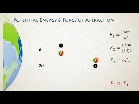 Potential Energy and Force of Attraction