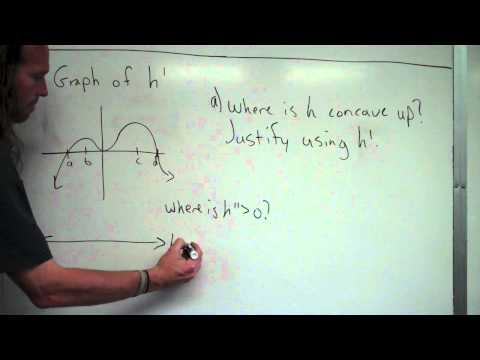 Identify concavity from a first derivative graph