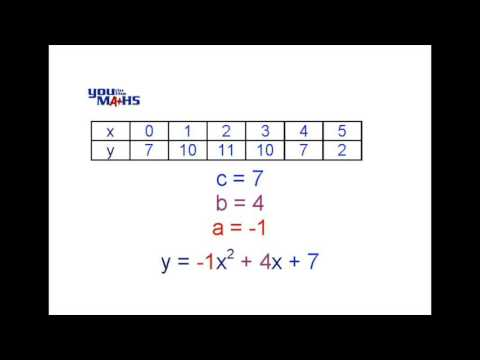 Quadratic Equation from Tables 2
