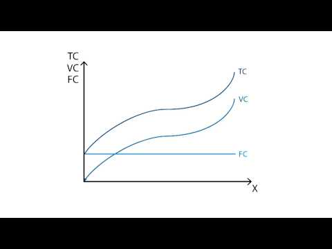 C.1 Fixed and variable costs | Cost - Microeconomics