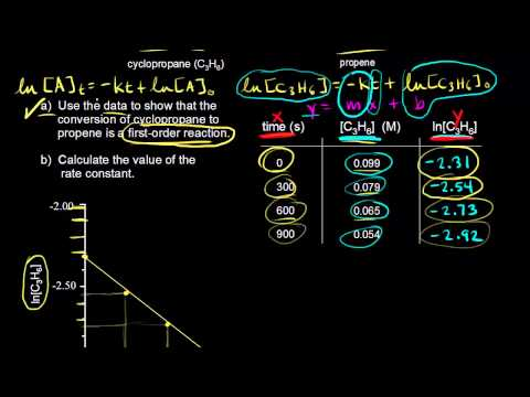 Plotting data for a first-order reaction | Kinetics | Chemistry | Khan Academy