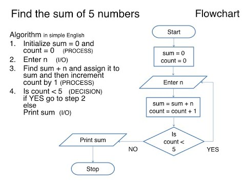Algorithm using Flowchart and Pseudo code Level 1 Flowchart