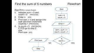 Algorithm Using Flowchart And Pseudo Code Level 1 Flowchart