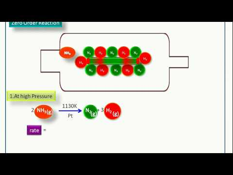 Chemical Kinetics-10- Zero Order Reaction(Integrated Rate Equation, Graph & Examples)