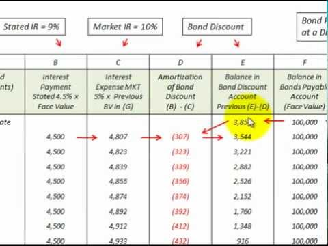 Bond Discount Amortization Schedule (How To Setup And Use)