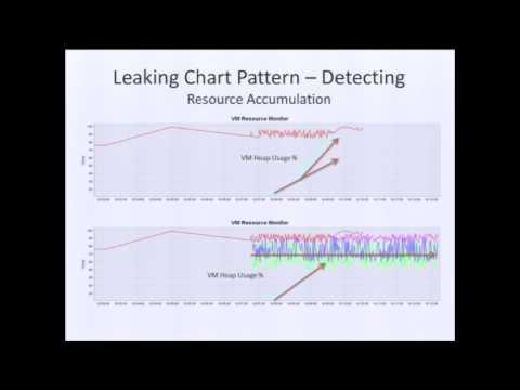 Detecting Memory Leaks in Applications Spanning Multiple JVMs
