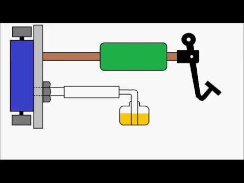 Animation | How hydraulic brake works and brake bleeding is done.