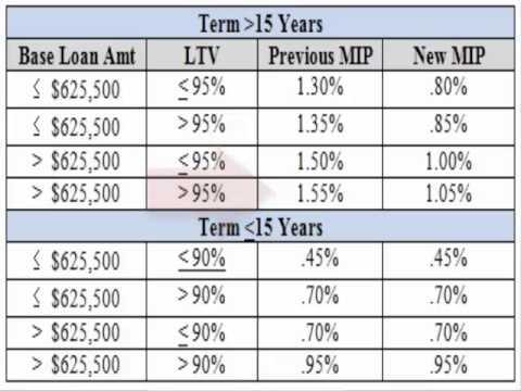 FHA Mortgage Insurance Premium Reduced January 2015
