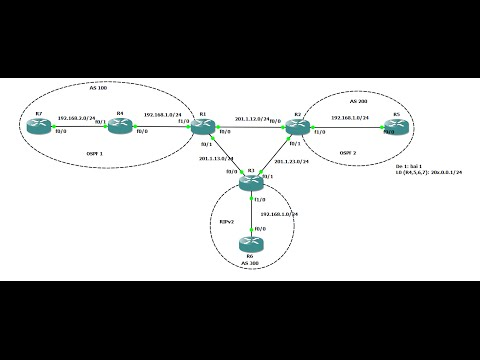 HOW TO CONFIG BGP ADVANCED