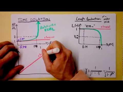 Special Relativity Summary and Relativistic Momentum Transformation by Lorentz | Doc Physics