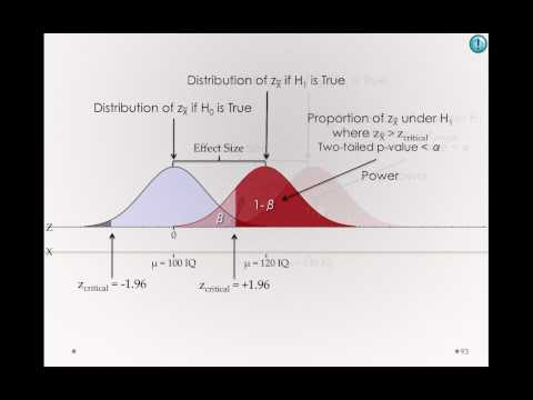 Factors Affecting Power - Effect size, Variability, Sample Size (Module 1 8 7)