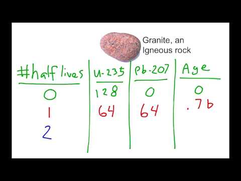 1.6 Absolute Dating of Rocks