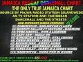 Jamaica Reggae Dancehall Chart Top 10 January 11 2013