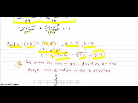 Given an ellipse equation, graph the ellipse part 3 (center off the origin)